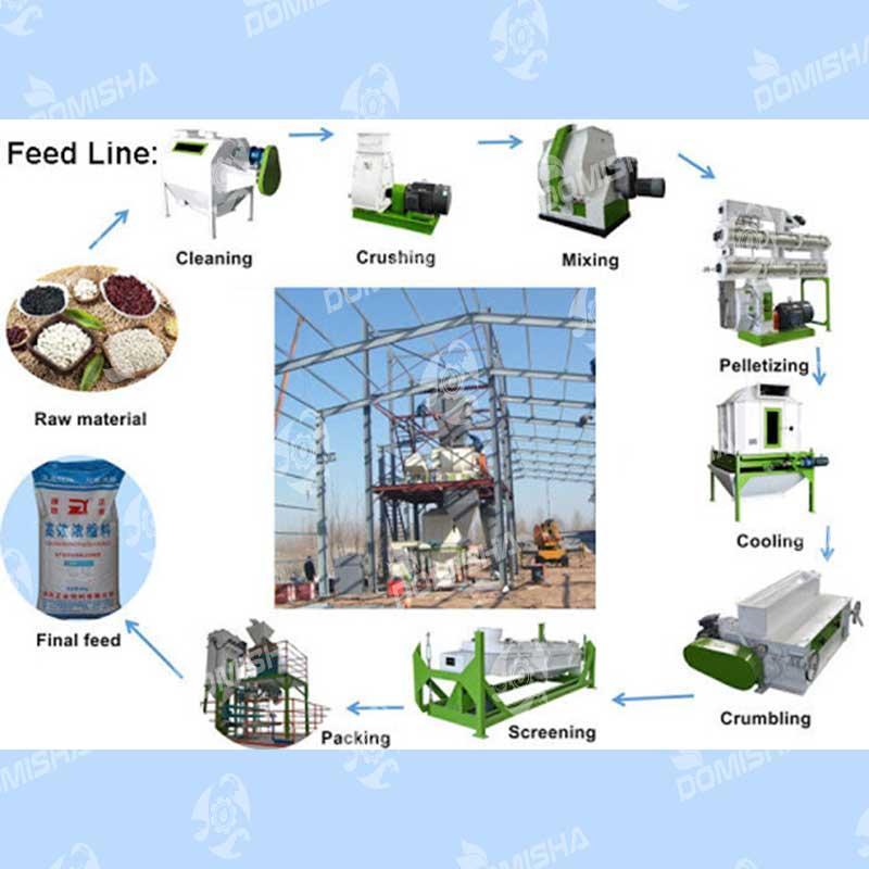کارخانه خوراک دام و طیور